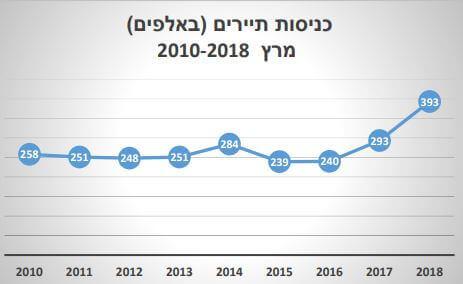 כניסות תיירים מרץ 2010-2018